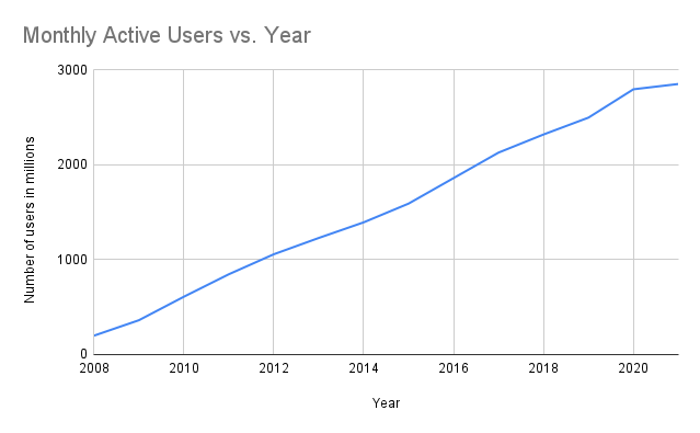 Line Chart for Number of Facebook monthly active users growth in millions from year 2008 till 2021
